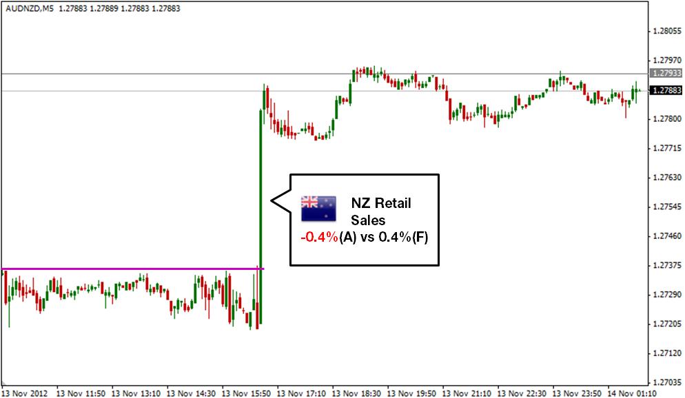 Core retail sales m/m belajar forex