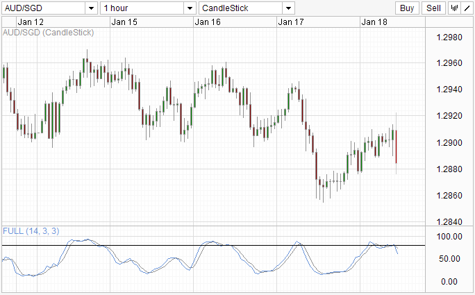 Aud sgd forex chart