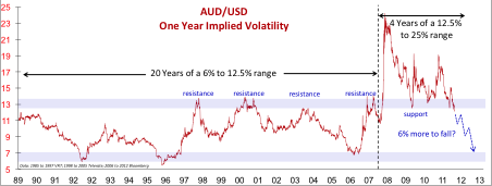 AUDUSD One Year Implied Volatility