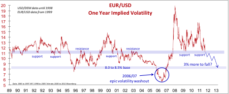 EURUSD 1 Year Implied Volatility