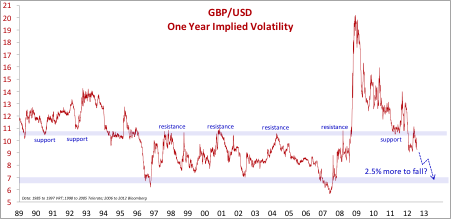 GBP/USD One Year Implied Volatility