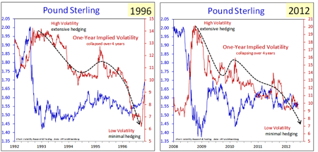 Pound Sterling 1996 to 2012 Volatility