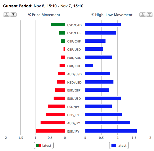 OANDA Major Currency Pairs Volatility for November 7th