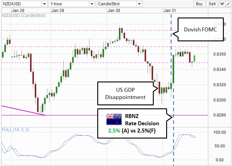 /mserve/NZDUSD_310113H1retry.PNG