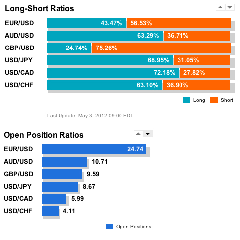 OANDA Open Orders and Positions for May 3rd, 2012