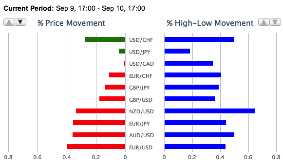Daily Foreign Exchange Volatility September 10th 2012