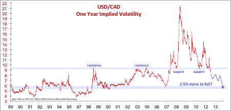 USDCAD One Year Implied Volatility