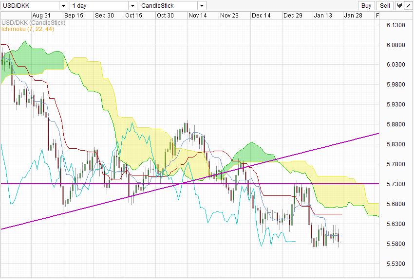 USD / DKK - Central Bank Raises Interest Rates - MarketPulseMarketPulse