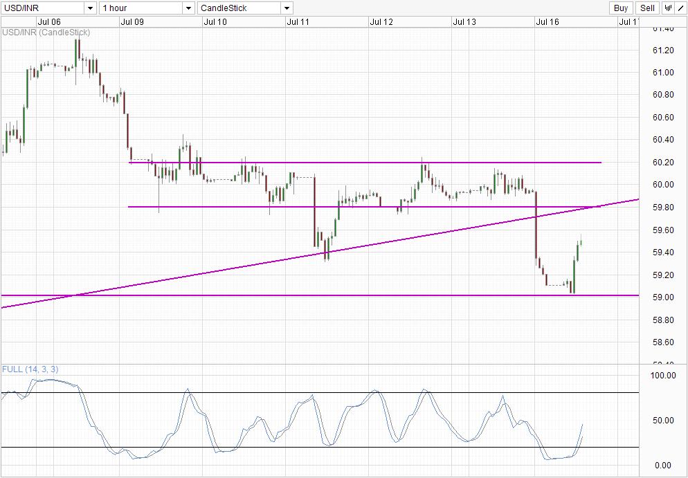 WRL247SS-1501:LMZ98-43 investing.com usd inr chart in Rialto