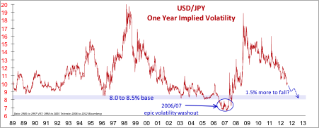 USDJPY One Year Implied Volatility