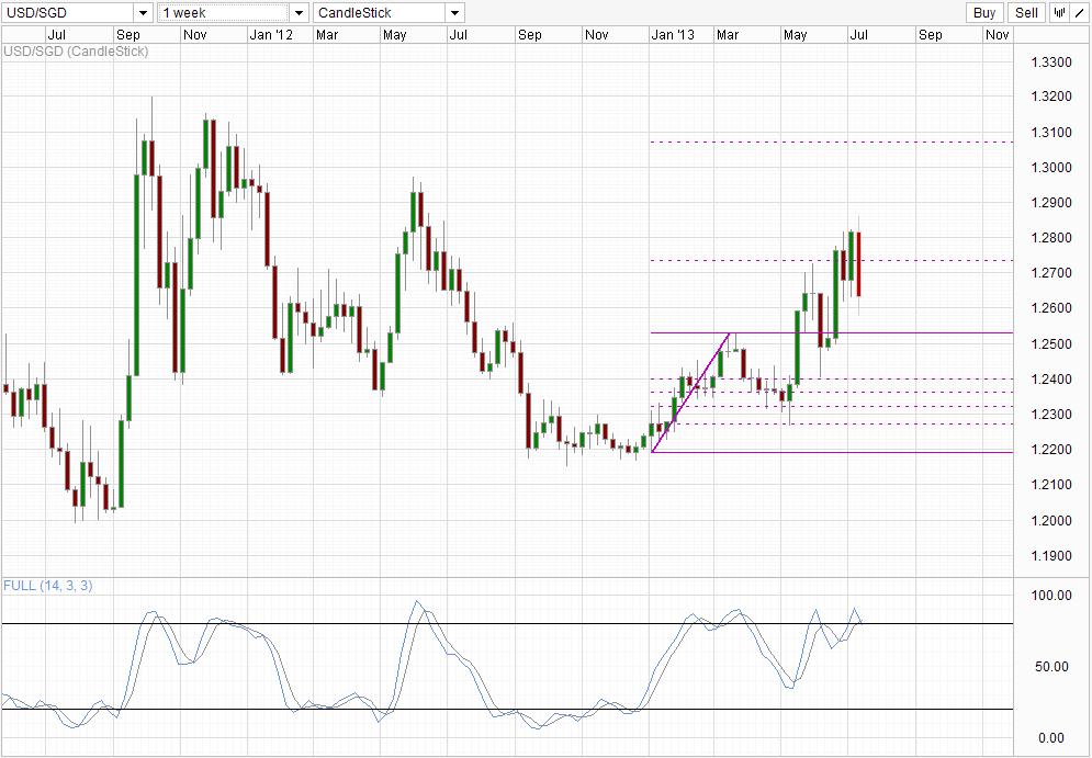 USD/SGD