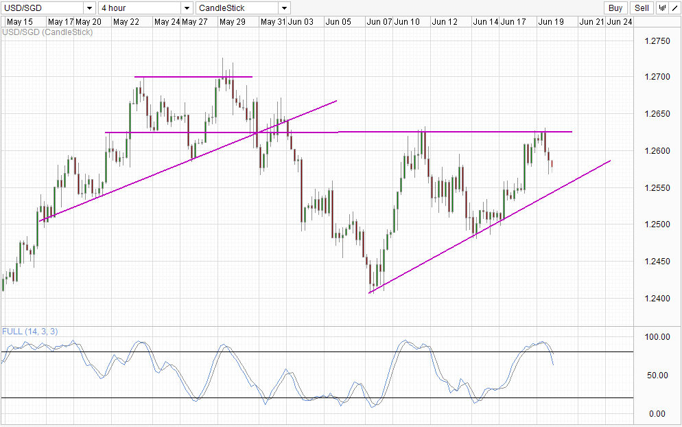 USD/SGD Technicals – Potential Double Top Formation as price trades below 1.26