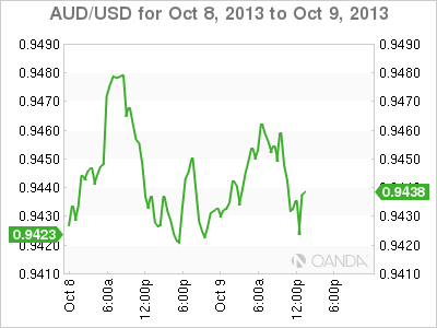 AUD/USD Australian Consumer Sentiment Drops Currency Trading at 0.9450