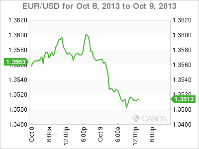EUR/USD – Euro Slides As Yellen To Head Federal Reserve Test