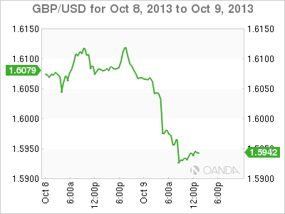 GBP/USD – Pound Plummets As Yellen Looks to Get Nod
