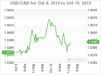 USD/CAD – Canadian Dollar Steady as Unemployment Claims Jump