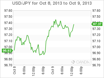USD/JPY –  Yen Weakens As Yellen Nomination Expected