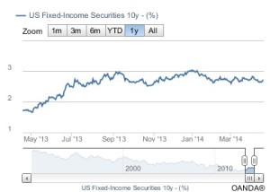 US Fixed-Income Securities 10y - (%)-2