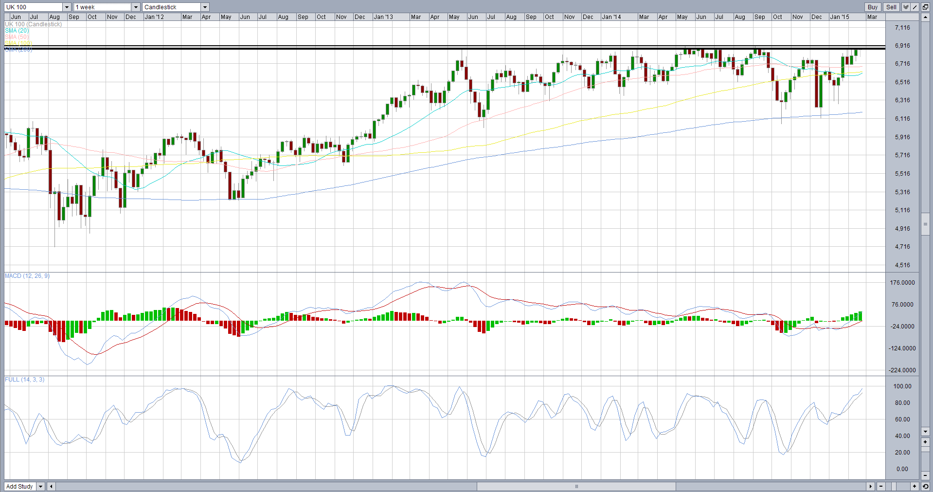 FTSE100 Weekly Graph