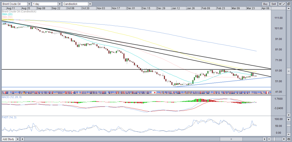 Brent crude daily