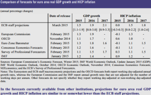 ECB Projections