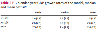 BoE GDP Forecasts