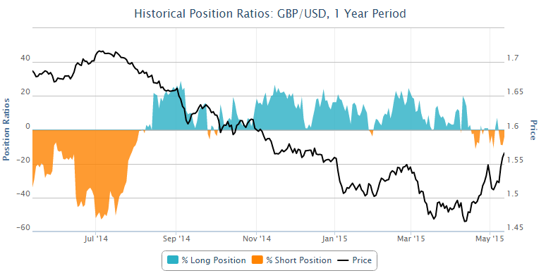 Historical Position Ratios
