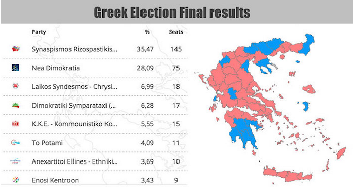 Greek Vote