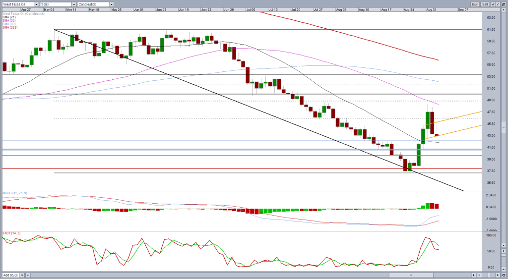 WTI Crude – Head and Shoulders Neckline Tested