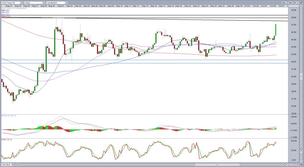 WTI Crude – New Trading Range Being Established?