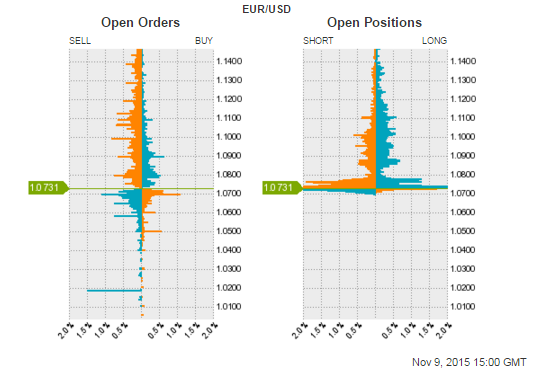 Forex open orders
