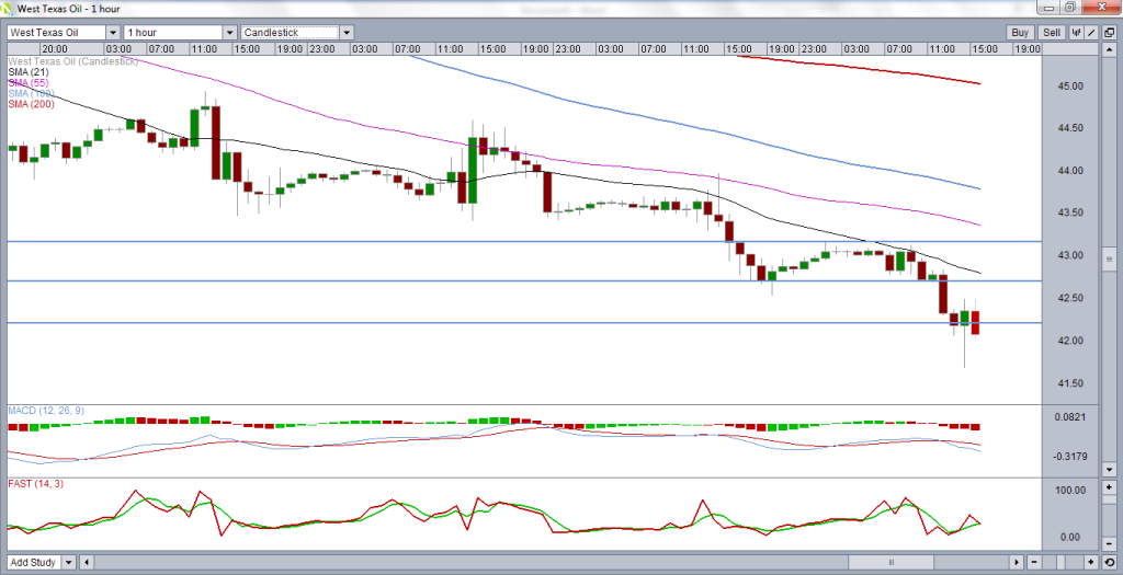 WTI hourly