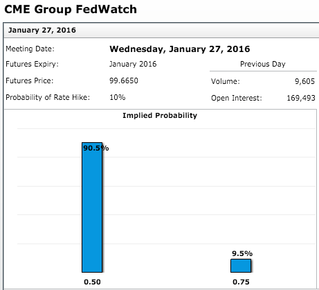 Countdown to FOMC - CME Group