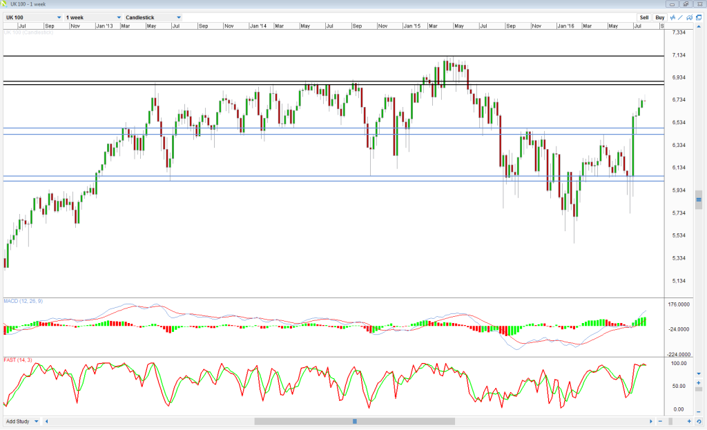 FTSE Weekly