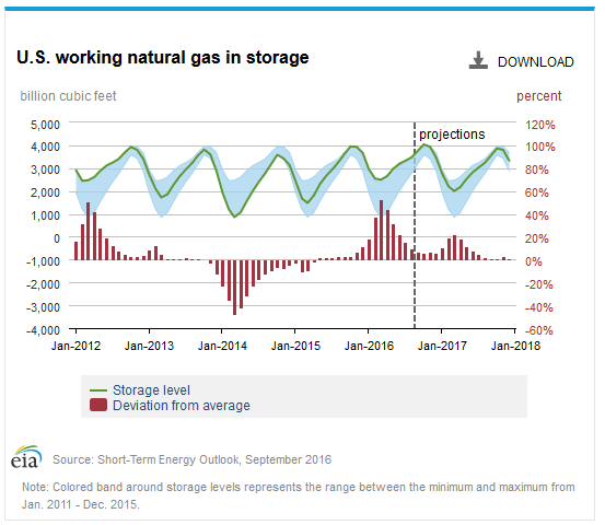 NaturalGasStorage