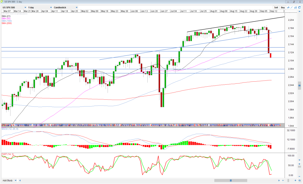 S&P Daily