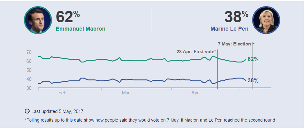 What To Expect From Sunday S French Election Marketpulsemarketpulse