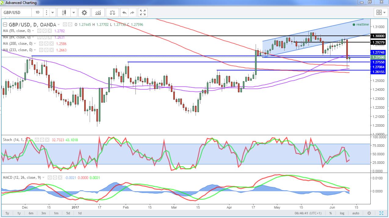 GBP Pares Losses But Huge Uncertainty Remains ...
