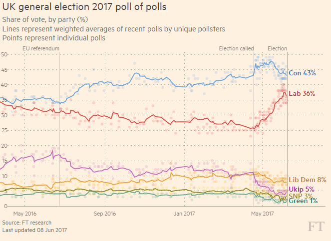 Pound faces another bout of volatility with UK election