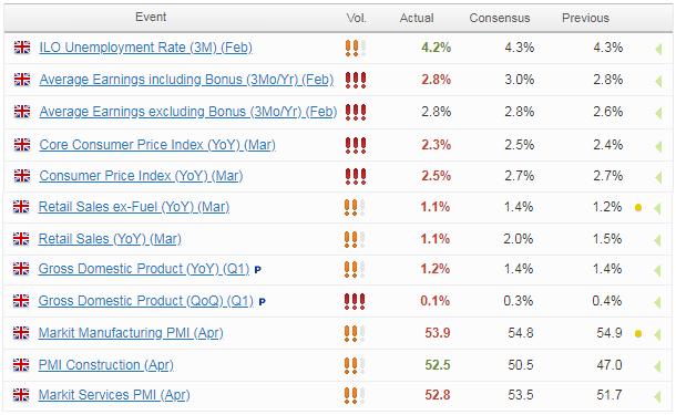 Forex.com economic calendar