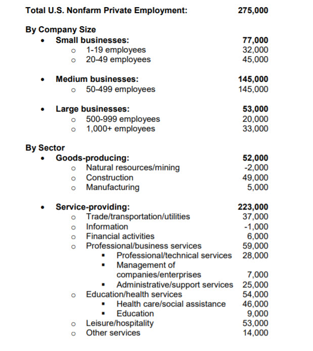ADP: Private Sector Employment Increased by 275,000 Jobs in