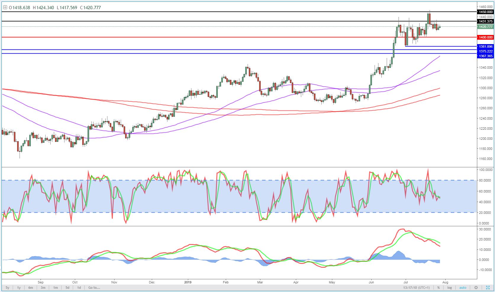 European update – Fed, USD, Gold, Oil, Bitcoin